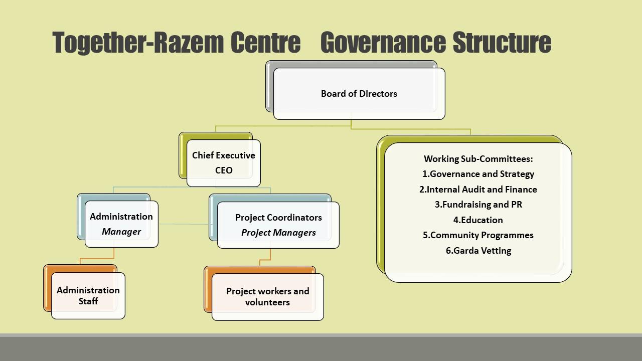 Together-Razem Centre Governance Structure 2018